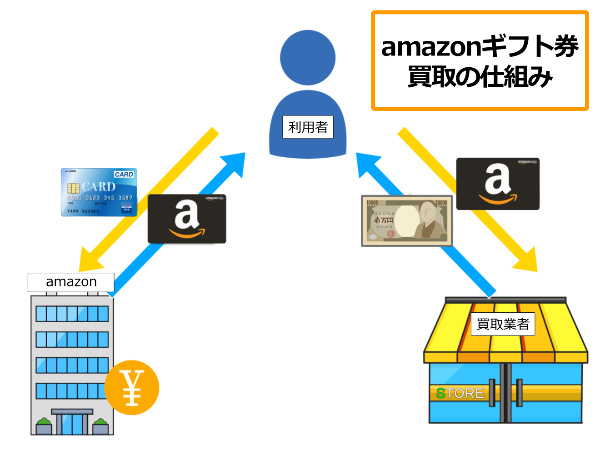 amazonギフト券買取の使い方【4STEP】